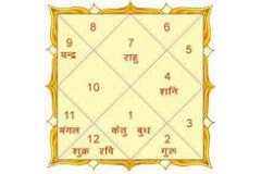 www.janmpatrika.com lessons no. 2 on vedic astrology Kundli i.e. Birth Chart